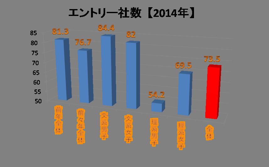 2014年度、平均ES提出数11.8、平均費用12万5701円